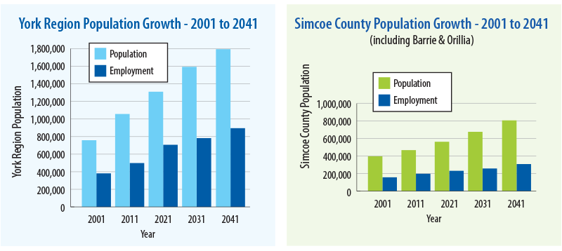 York Region and Simcoe County Population Growth Charts